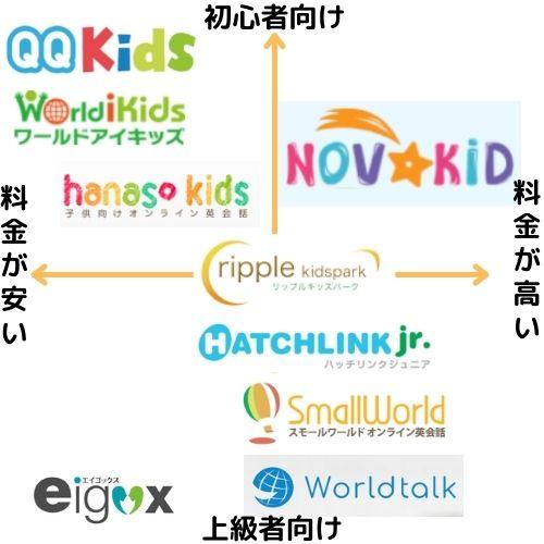 安い子供向けオンライン英会話
