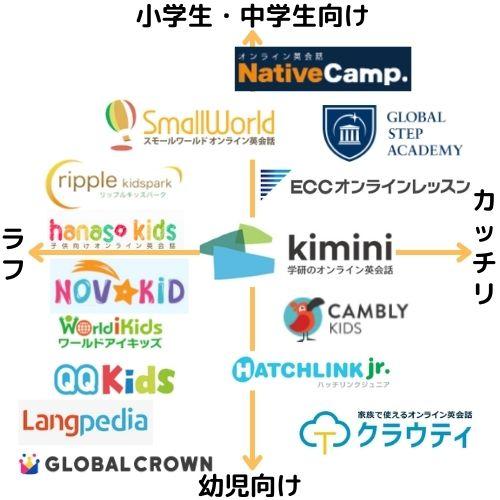 総合的におすすめできる子供向けオンライン英会話ランキングマップ