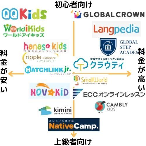 おすすめ子供オンライン英会話のカオスマップ