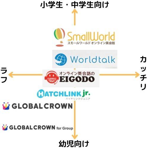 日本人バイリンガル講師在籍の子供向けおすすめオンライン英会話