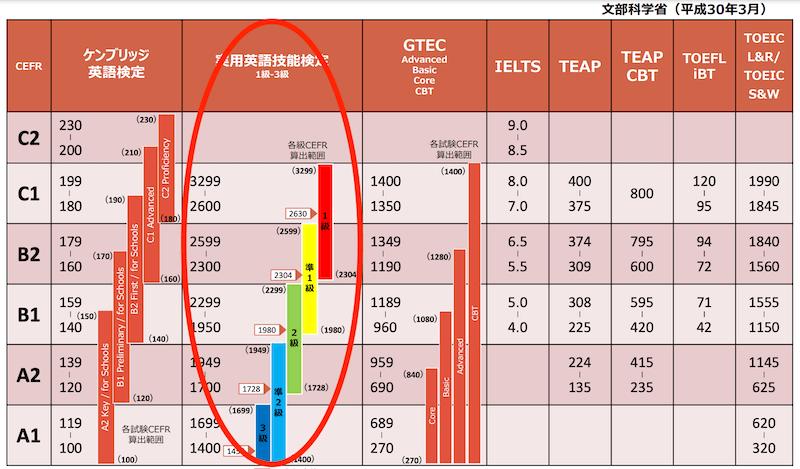文部科学省-CEFR